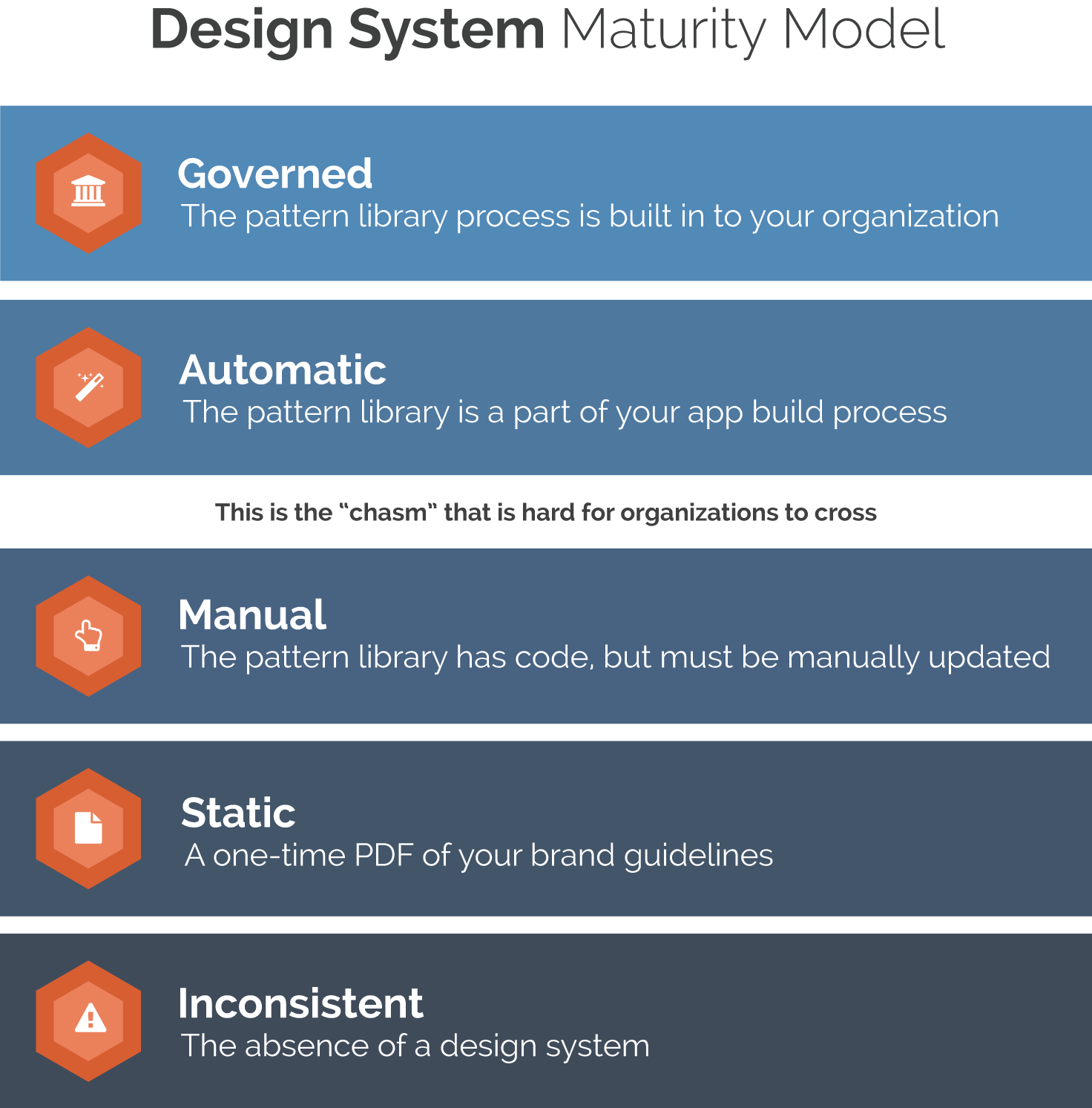 The Design System Maturity Model